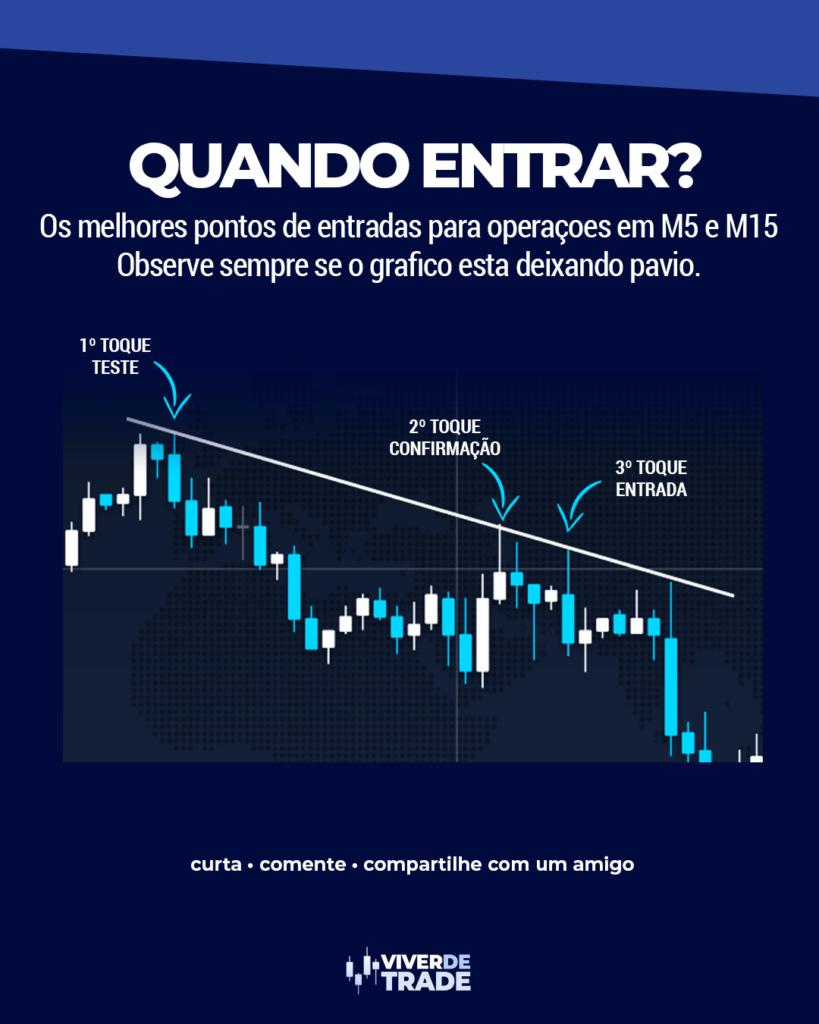 Como fazer Trading em M5 e 15