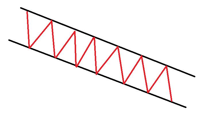 canal descendente em opções binárias